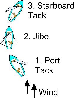 diagram, sailing, transportation, boating, jibe, boat
