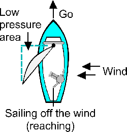 sailing, transportation, boating, reaching, boat