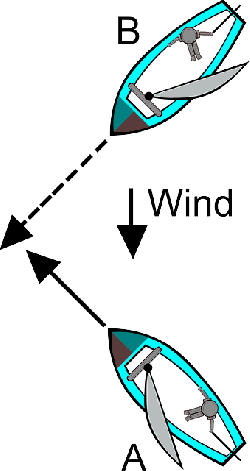 sailing, transportation, boating, rules, illustration